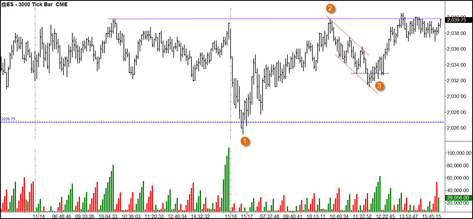 Price and volume trading system