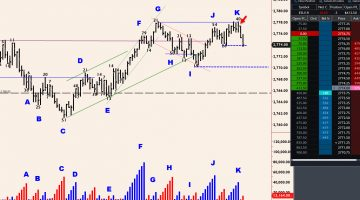 Volume and open interest cutting edge trading strategies in the futures markets