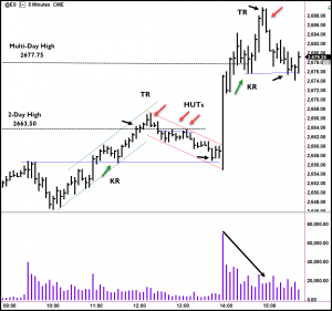 Trading the Wyckoff Method