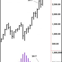 New Stock Market Highs.  Are They Real?
